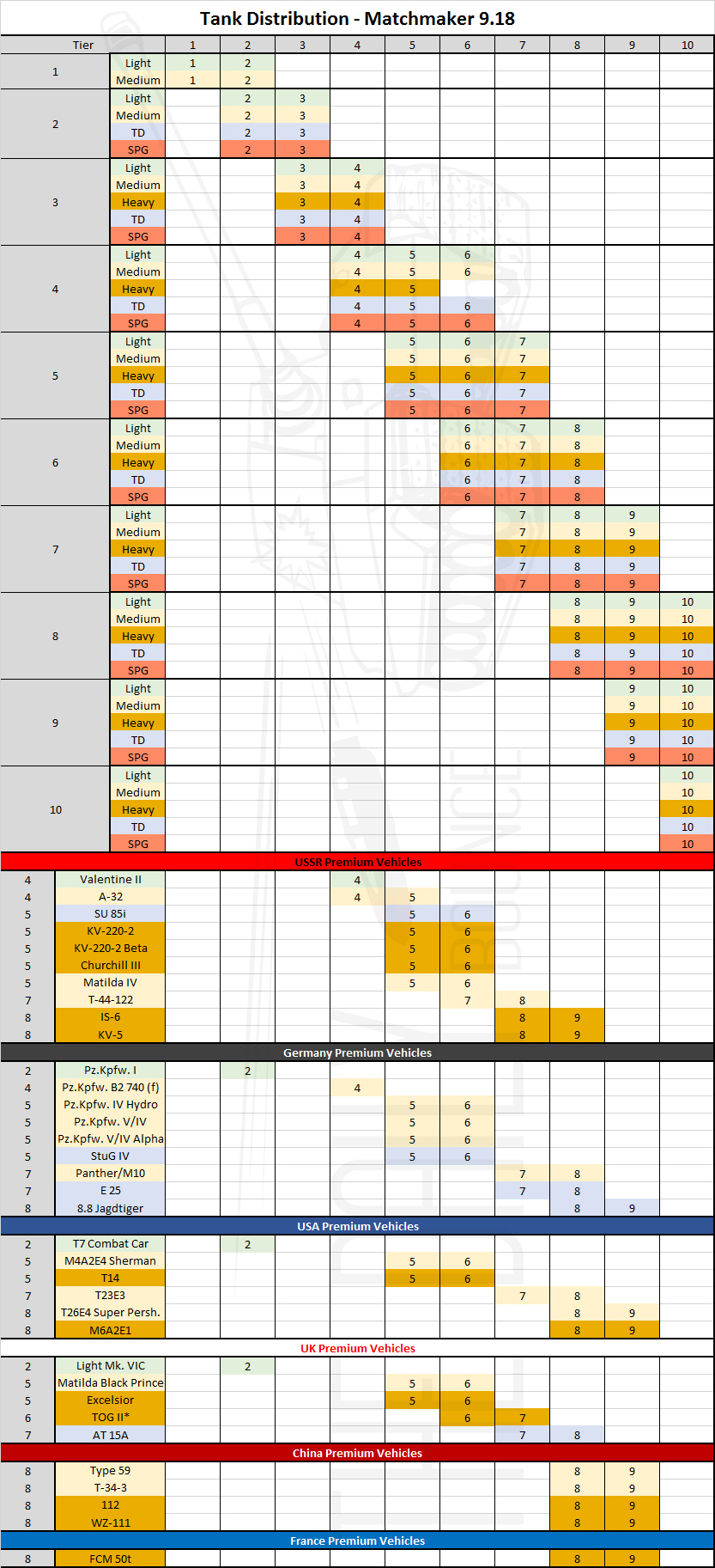 matchmaking chart world of tanks
