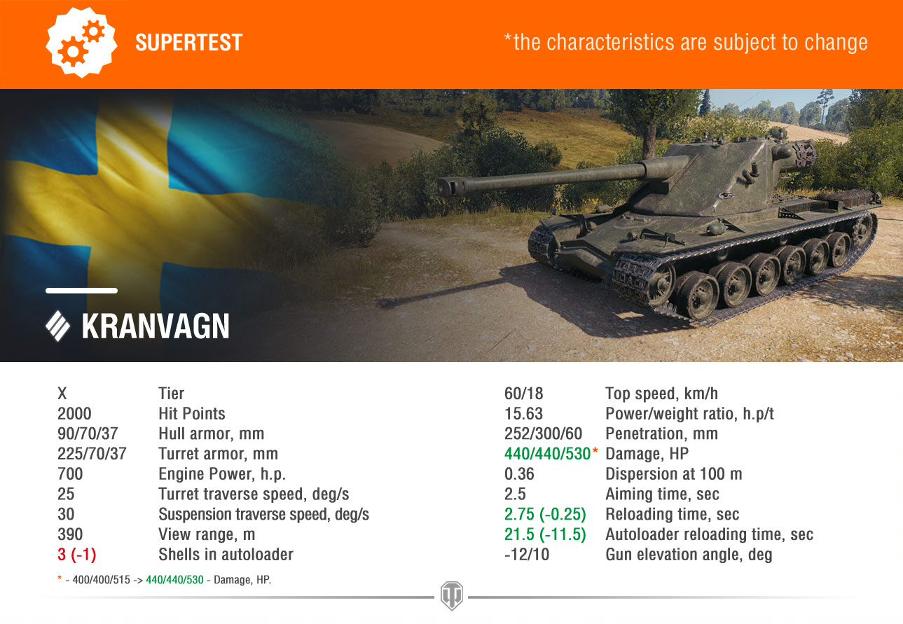 World of Tanks Supertest: Swedish Heavy Tanks Rebalance