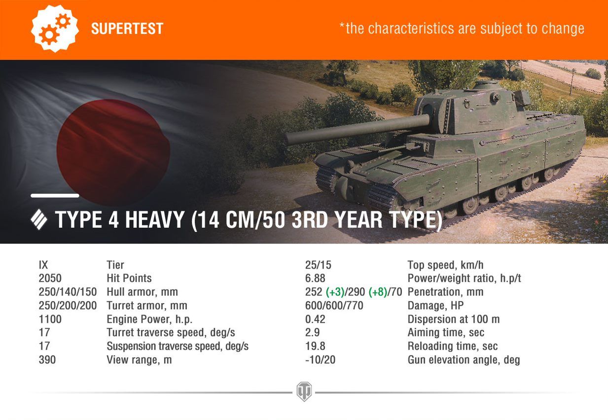Supertest: Type 4 Heavy, Type 5 Heavy and FV4005 Changes