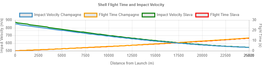 Shell Flight Time and Impact Velocity