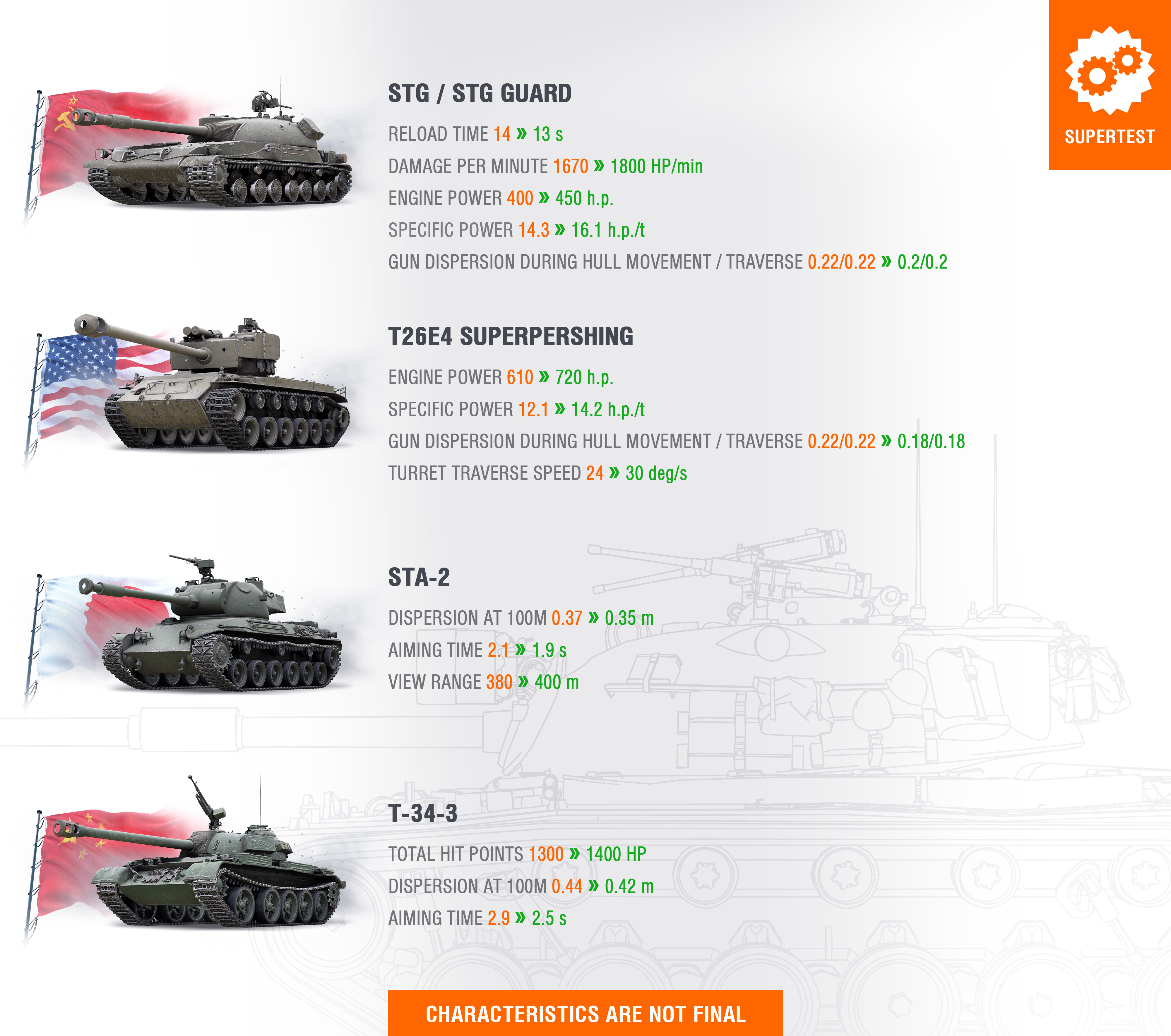 Pershing wot super Tank Guide/Review: